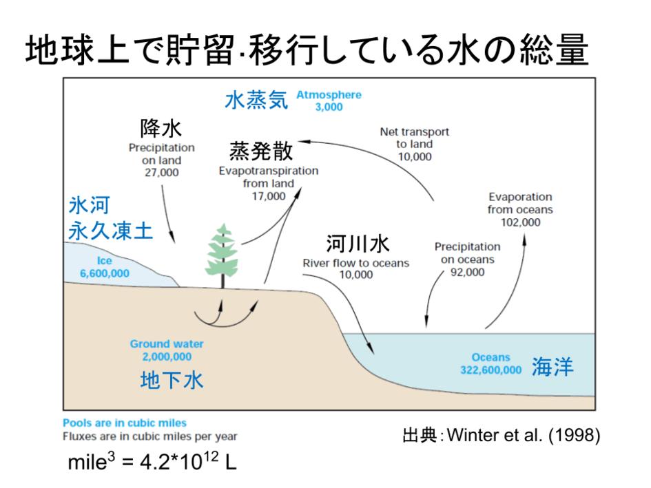 地球上で貯留・移行している水の総量のイメージ図