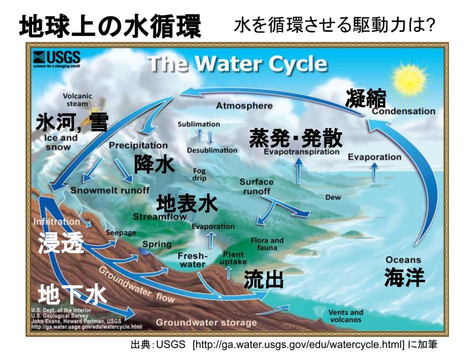 地球上の水循環のイメージ図