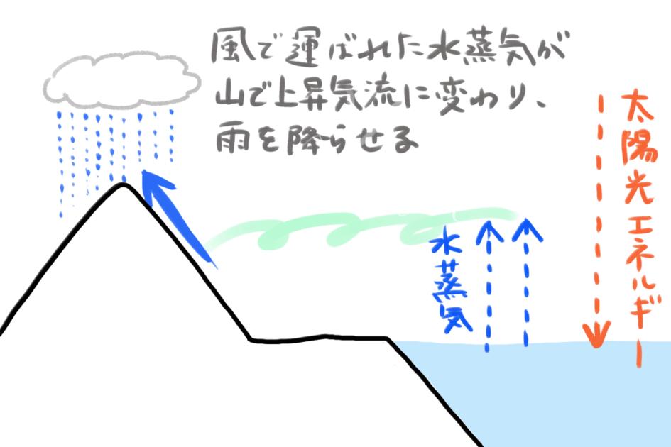 水蒸気が形を変えて海に流れ込むまでのイメージ図