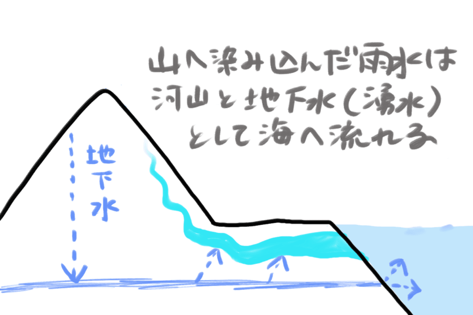 雨水が地下水となり海へ流れ出るイメージ図