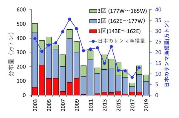 水産研究・教育機構のサンマ資源量直接推定調査(6~7月)で推定された2003~2019年のサンマ分布量と日本のサンマ漁獲量