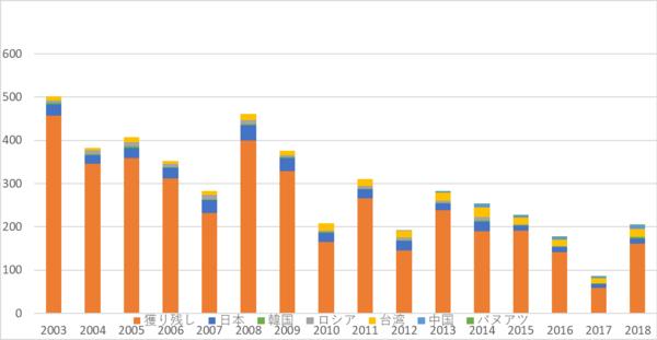 グラフを見ると、来遊したサンマのうち漁獲されるのは一割程度なことが一目瞭然だ