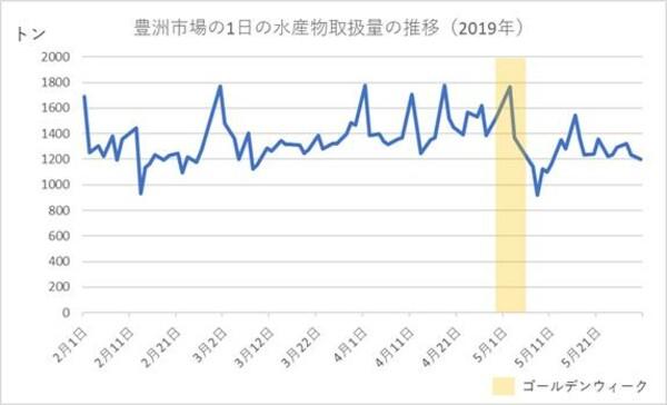 2019年2月から5月の豊洲市場の水産物取扱量の推移