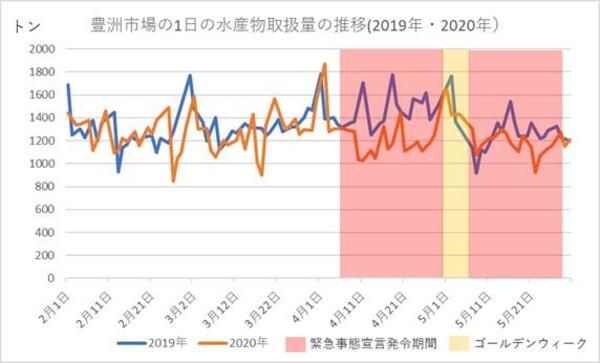 豊洲市場の水産物取扱量の推移(2019年・2020年)