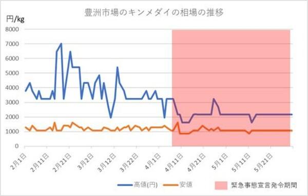 豊洲市場のキンメダイの相場の推移(2020年2月から5月)